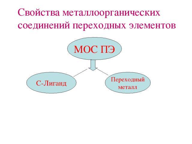 Cвойства металлоорганических соединений переходных элементов МОС ПЭ С-Лиганд Переходный металл
