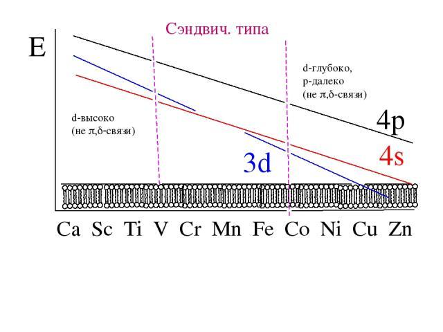 Сэндвич. типа d-высоко (не p,d-связи) d-глубоко, p-далеко (не p,d-связи)