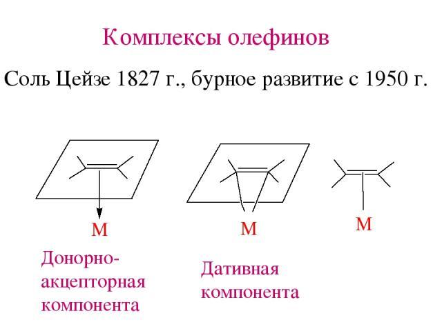 Комплексы олефинов Соль Цейзе 1827 г., бурное развитие с 1950 г. Донорно- акцепторная компонента Дативная компонента