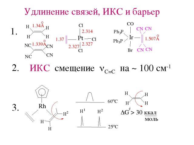 Удлинение связей, ИКС и барьер ИКС смещение nС=С на ~ 100 см-1 1. 2. 3.