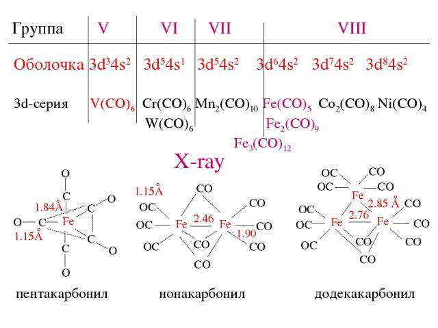 Группа V VI VII VIII Оболочка 3d34s2 3d54s1 3d54s2 3d64s2 3d74s2 3d84s2 3d-серия V(CO)6 Cr(CO)6 Mn2(CO)10 Fe(CO)5 Co2(CO)8 Ni(CO)4 W(CO)6 Fe2(CO)9 Fe3(CO)12 пентакарбонил нонакарбонил додекакарбонил X-ray