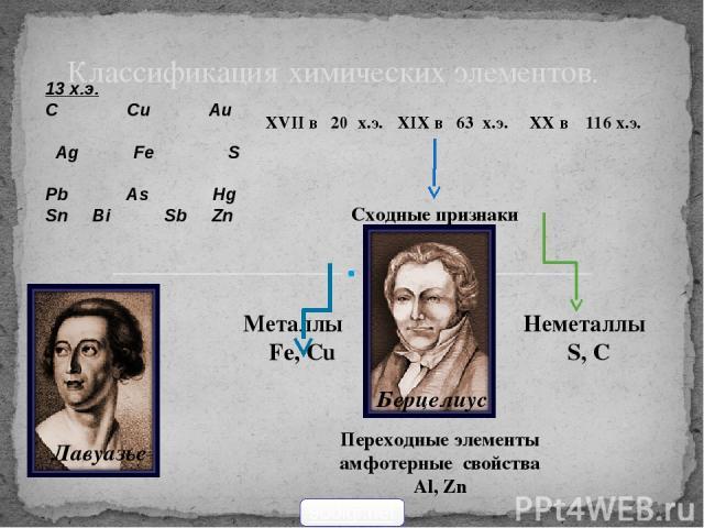 Классификация химических элементов. 13 х.э. С Сu Au Ag Fe S Pb As Hg Sn Bi Sb Zn XVII в 20 х.э. XIX в 63 х.э. XX в 116 х.э. Берцелиус Сходные признаки Лавуазье Металлы Fe, Cu Неметаллы S, C Переходные элементы амфотерные свойства Al, Zn 900igr.net