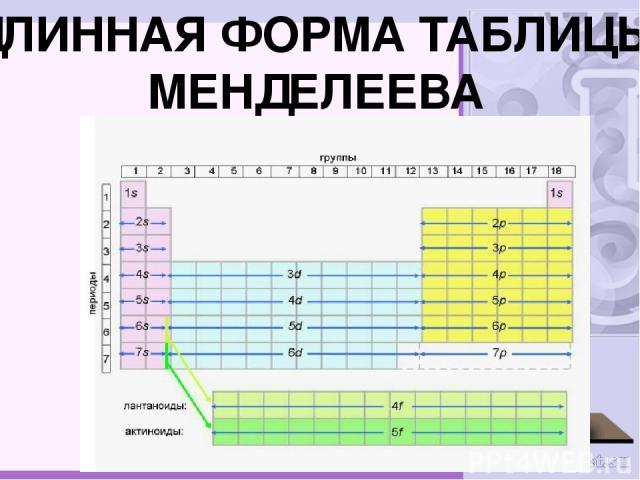 ДЛИННАЯ ФОРМА ТАБЛИЦЫ МЕНДЕЛЕЕВА
