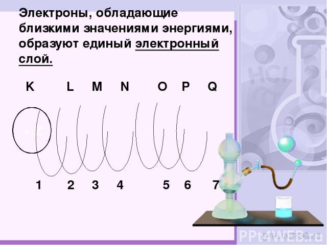 Электроны, обладающие близкими значениями энергиями, образуют единый электронный слой. + Z K L M N O P Q 1 2 3 4 5 6 7