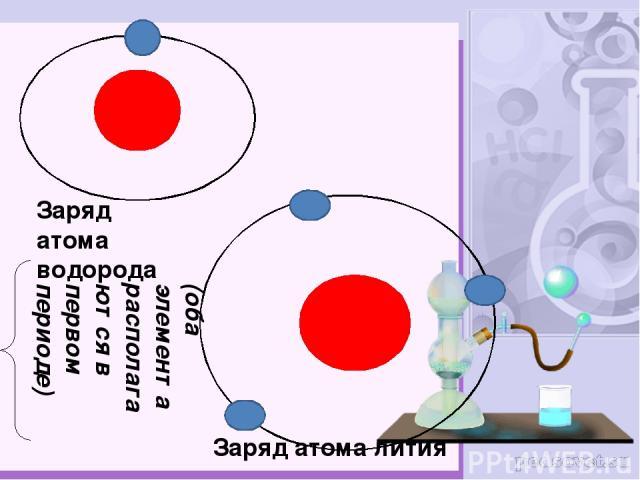 Заряд атома водорода Заряд атома лития (оба элемента располагаются в первом периоде)
