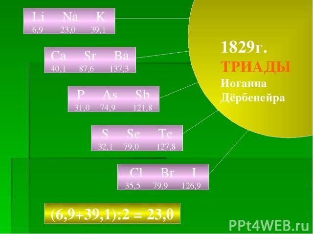 1829г. ТРИАДЫ Иоганна Дёрбенейра Li Na K 6,9 23,0 39,1 Ca Sr Ba 40,1 87,6 137,3 P As Sb 31,0 74,9 121,8 S Se Te 32,1 79,0 127,8 Cl Br I 35,5 79,9 126,9 (6,9+39,1):2 = 23,0