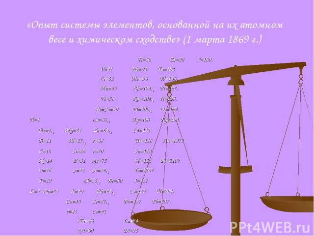 «Опыт системы элементов, основанной на их атомном весе и химическом сходстве» (1 марта 1869 г.) Ti=50 Zr=90 ?=180. V=51 Nb=94 Ta=182. Cr=52 Mo=96 W=186. Mn=55 Rh=104,4 Pt=197. Fe=56 Ru=104,4 Ir=198. Ni=Co=59 Pl=106,6 Os=199. H=1 Cu=63,4 Ag=108 Hg=20…