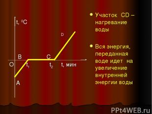 Участок CD – нагревание воды Вся энергия, переданная воде идет на увеличение вну