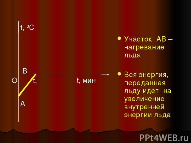 Участок АВ – нагревание льда Вся энергия, переданная льду идет на увеличение внутренней энергии льда t, 0C В О t1 t, мин A