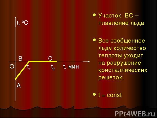 Участок ВC – плавление льда Все сообщенное льду количество теплоты уходит на разрушение кристаллических решеток. t = const t, 0C В С О t1 t2 t, мин A