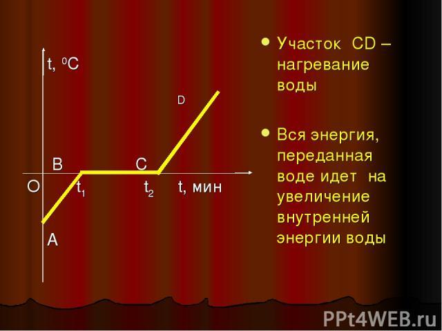 Участок CD – нагревание воды Вся энергия, переданная воде идет на увеличение внутренней энергии воды t, 0C D В С О t1 t2 t, мин A