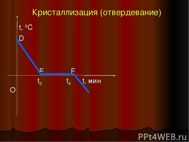 Кристаллизация (отвердевание) t, 0C D E F О t3 t4 t, мин