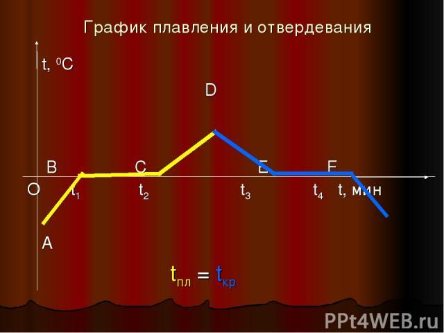 График плавления и отвердевания t, 0C D В С E F О t1 t2 t3 t4 t, мин A tпл = tкр