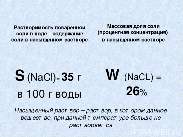 Насыщенный раствор – раствор, в котором данное вещество, при данной температуре больше не растворяется Растворимость поваренной соли в воде – содержание соли в насыщенном растворе S (NaCl)= 35 г в 100 г воды Массовая доля соли (процентная концентрац…