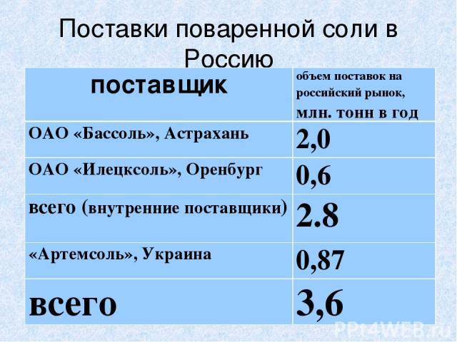 Поставки поваренной соли в Россию поставщик объем поставок на российский рынок, млн. тонн в год ОАО «Бассоль», Астрахань 2,0 ОАО «Илецксоль», Оренбург 0,6 всего (внутренние поставщики) 2.8 «Артемсоль», Украина 0,87 всего 3,6