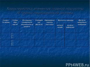 Характеристика элементов главной подгруппы IV группы периодической системы Симво