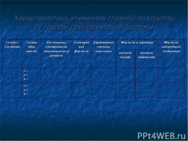 Характеристика элементов главной подгруппы IV группы периодической системы Символ элемента Состав ядра атома Размещение электронов по энергетическим уровням Электронная формула Характерные степени окисления Формула и характер Формула водородного сое…