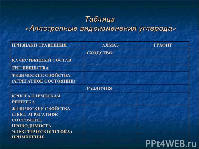 Таблица «Аллотропные видоизменения углерода» ПРИЗНАКИ СРАВНЕНИЯ АЛМАЗ ГРАФИТ СХОДСТВО КАЧЕСТВЕННЫЙ СОСТАВ ТИП ВЕЩЕСТВА ФИЗИЧЕСКИЕ СВОЙСТВА (АГРЕГАТНОЕ СОСТОЯНИЕ) РАЗЛИЧИЯ КРИСТАЛЛИЧЕСКАЯ РЕШЕТКА ФИЗИЧЕСКИЕ СВОЙСТВА (ЦВЕТ, АГРЕГАТНОЕ СОСТОЯНИЕ, ПРОВО…