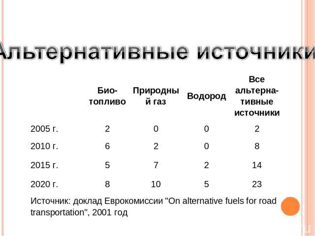 Био-топливо Природный газ Водород Все альтерна-тивные источники 2005 г. 2 0 0 2 2010 г. 6 2 0 8 2015 г. 5 7 2 14 2020 г. 8 10 5 23 Источник: доклад Еврокомиссии