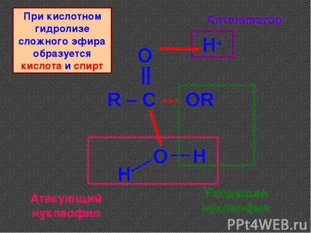 R – C --- OR O || O H+ H H Катализатор Уходящий нуклеофил Атакующий нуклеофил При кислотном гидролизе сложного эфира образуется кислота и спирт