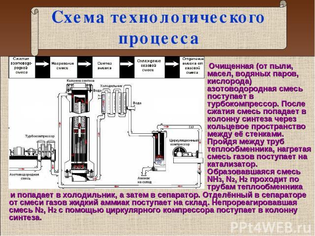 Схема технологического процесса и попадает в холодильник, а затем в сепаратор. Отделённый в сепараторе от смеси газов жидкий аммиак поступает на склад. Непрореагировавшая смесь N2, H2 с помощью циркулярного компрессора поступает в колонну синтеза. О…