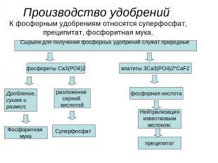 Производство удобрений К фосфорным удобрениям относятся суперфосфат, преципитат,