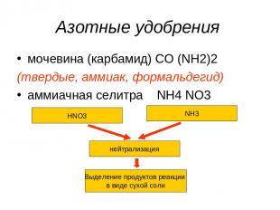 Азотные удобрения мочевина (карбамид) CO (NH2)2 (твердые, аммиак, формальдегид)