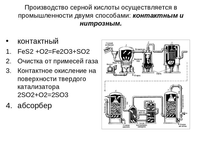 Производство серной кислоты осуществляется в промышленности двумя способами: контактным и нитрозным. контактный FeS2 +O2=Fe2O3+SO2 Очистка от примесей газа Контактное окисление на поверхности твердого катализатора 2SO2+O2=2SO3 абсорбер