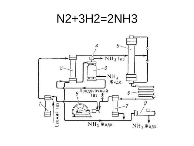 N2+3H2=2NH3