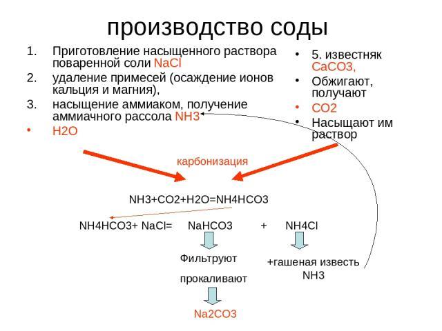 производство соды Приготовление насыщенного раствора поваренной соли NaCl удаление примесей (oсаждение ионов кальция и магния), насыщение аммиаком, получение аммиачного рассола NH3 H2O 5. известняк СаСО3, Обжигают, получают СО2 Насыщают им раствор к…