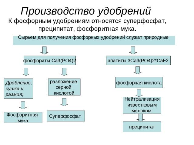 Производство удобрений К фосфорным удобрениям относятся суперфосфат, преципитат, фосфоритная мука. Сырьем для получения фосфорных удобрений служат природные фосфориты Ca3(PO4)2 апатиты 3Ca3(PO4)2*CaF2 Дробление, сушка и размол; Фосфоритная мука разл…