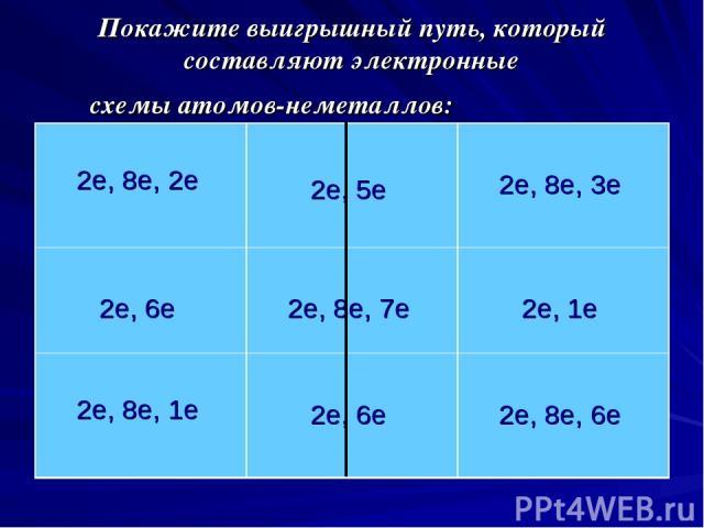 Покажите выигрышный путь, который составляют электронные схемы атомов-неметаллов: 2е, 8е, 2е 2е, 5е 2е, 8е, 3е 2е, 6е 2е, 8е, 7е 2е, 1е 2е, 8е, 1е 2е, 6е 2е, 8е, 6е