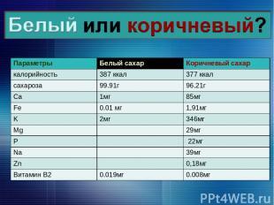 Параметры Белый сахар Коричневый сахар калорийность 387 ккал 377 ккал сахароза 9