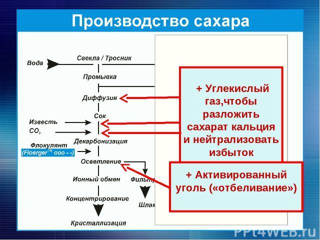 +Горячая вода + Гидроксид кальция (для взаимодействия с различными кислотами) + Углекислый газ,чтобы разложить сахарат кальция и нейтрализовать избыток гидроксида кальция) + Активированный уголь («отбеливание»)