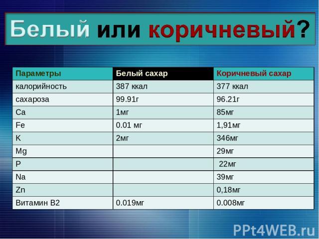 Параметры Белый сахар Коричневый сахар калорийность 387 ккал 377 ккал сахароза 99.91г 96.21г Ca 1мг 85мг Fe 0.01 мг 1,91мг K 2мг 346мг Mg 29мг P 22мг Na 39мг Zn 0,18мг Витамин В2 0.019мг 0.008мг