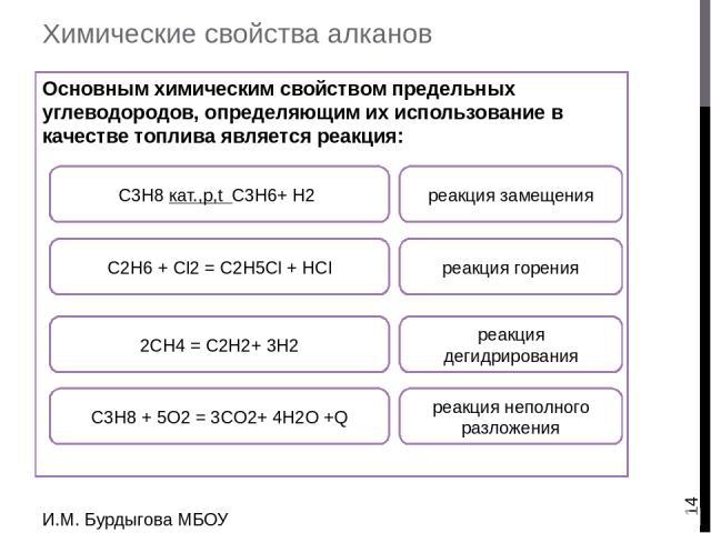 Химические свойства алканов В этих реакциях образуются соединения, широко использующиеся как растворители и хладагенты, в органических синтезах: И.М. Бурдыгова МБОУ Остерская средняя школа С3H8 + 5O2 = 3CO2+ 4H2O +Q реакция горения С2H6 + Cl2 = C2H5…