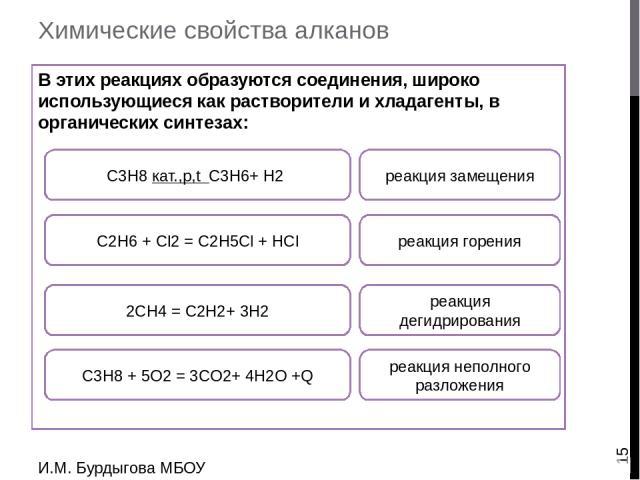 Химические свойства алканов В результате этих реакций из алканов (предельных углеводородов) получаются алкены и алкины (непредельные углеводороды): И.М. Бурдыгова МБОУ Остерская средняя школа С3H8 + 5O2 = 3CO2+ 4H2O +Q реакция горения С2H6 + Cl2 = C…