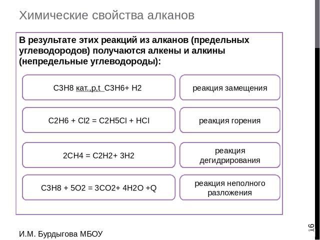 Химические свойства алканов В результате этих реакций из метана получают сажу, водород, ацетилен: И.М. Бурдыгова МБОУ Остерская средняя школа С3H8 + 5O2 = 3CO2+ 4H2O +Q реакция горения С2H6 + Cl2 = C2H5Cl + HCl 2СH4 = C2H2+ 3H2 СH4 t C+ 2H2 реакция …