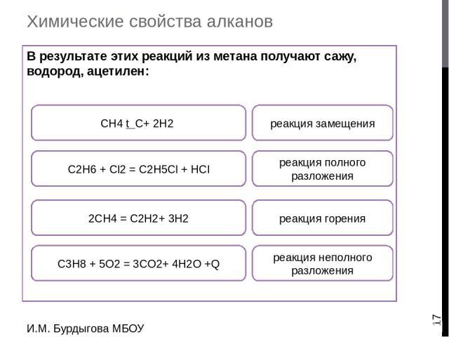 И.М.Бурдыгова МБОУ Остерская средняя школа H Галогенирование метана H H H H H H H Cl Cl Cl Cl Используя информацию на стр. 30 и модели атомов и химических связей, создайте модель реакции галогенирования метана, «подпишите» формулы – введите название…