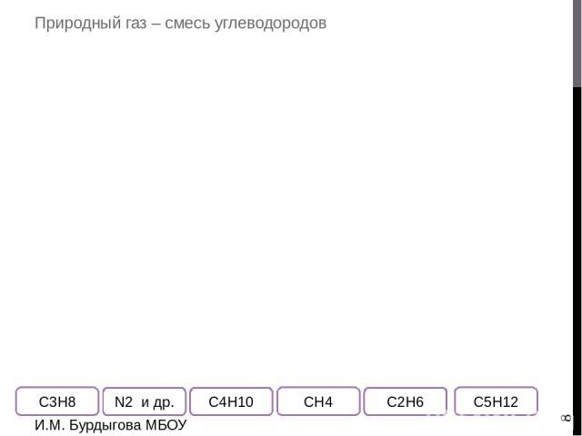 Физические свойства алканов И.М. Бурдыгова МБОУ Остерская средняя школа Используя таблицу 2 на стр.26, найдите ошибки, «вырежьте» ошибочные формулы