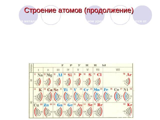У атомов металлов на наружном энергетическом уровне обычно находится от одного до трех электронов. Их атомы обладают большим радиусом. Металлы являются сильными восстановителями, так как легко отдают наружные электроны. Поэтому атомы металлов превра…