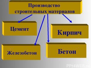 Производство строительных материалов Цемент Кирпич Железобетон Бетон