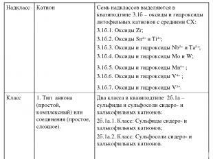 Надкласс Катион Семь надклассов выделяются в квазиподтипе 3.1б – оксиды и гидрок