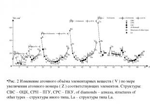 Рис. 2 Изменение атомного объёма элементарных веществ ( V ) по мере увеличения а