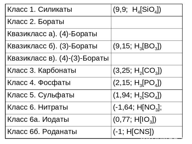 Класс 1. Силикаты (9,9; H4[SiO4]) Класс 2. Бораты Квазикласс а). (4)-Бораты Квазикласс б). (3)-Бораты (9,15; H3[BO3]) Квазикласс в). (4)-(3)-Бораты Класс 3. Карбонаты (3,25; H2[CO3]) Класс 4. Фосфаты (2,15; H3[PO4]) Класс 5. Сульфаты (1,94; H2[SO4])…
