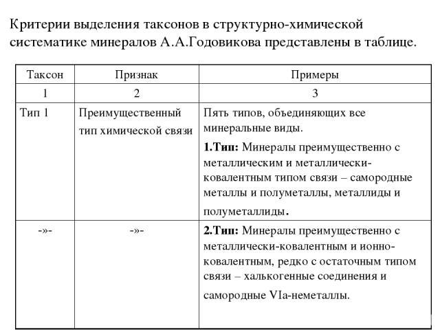 Критерии выделения таксонов в структурно-химической систематике минералов А.А.Годовикова представлены в таблице. Таксон Признак Примеры 1 2 3 Тип 1 Преимущественный тип химической связи Пять типов, объединяющих все минеральные виды. 1.Тип: Минералы …