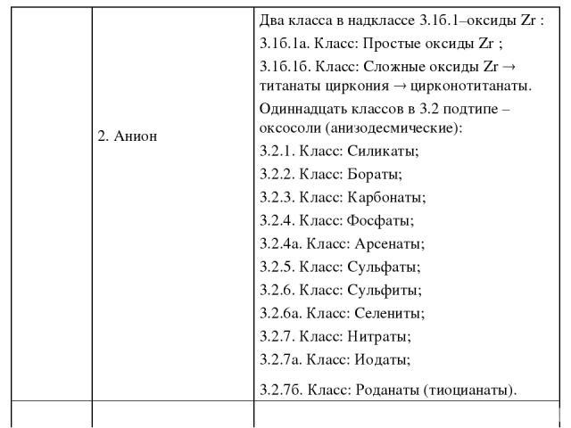2. Анион Два класса в надклассе 3.1б.1–оксиды Zr : 3.1б.1а. Класс: Простые оксиды Zr ; 3.1б.1б. Класс: Сложные оксиды Zr титанаты циркония цирконотитанаты. Одиннадцать классов в 3.2 подтипе – оксосоли (анизодесмические): 3.2.1. Класс: Силикаты; 3.2.…