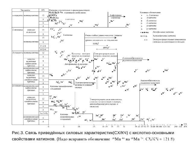 Рис.3. Связь приведённых силовых характеристик(СХ/КЧ) с кислотно-основными свойствами катионов. (Надо исправить обозначение (4)Mn 4+ на (4)Mn 7+. СХ/КЧ = 121.8)