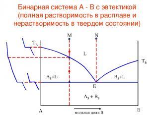 Бинарная система А - В с эвтектикой (полная растворимость в расплаве и нераствор