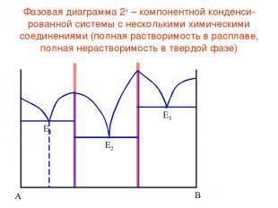 Фазовая диаграмма 2х – компонентной конденси-рованной системы с несколькими хими